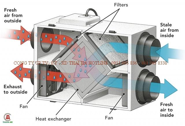 Giải pháp cấp khí tươi sạch hồi nhiệt